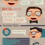 Am I a geek or a nerd?